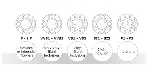 Diamond Clarity p1 Diamonds With Clarity Ratings